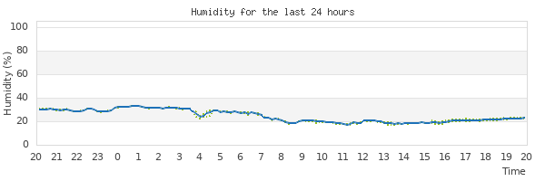 Graph of humidity for the last 24 hours