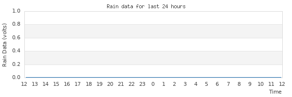Graph of rain for the last 24 hours