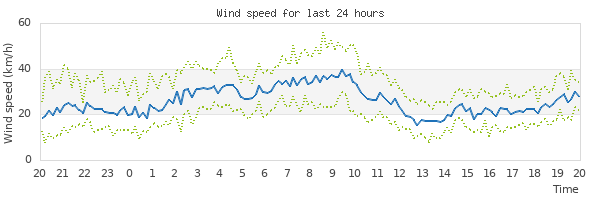 Graph of wind speed for the last 24 hours