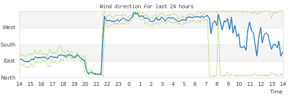 Graph of wind direction for the last 24 hours